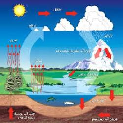 دانلود مقاله آمار میزان بارندگی