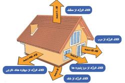 دانلود تحقیق جلوگیری از اتلاف گرما از پنجره